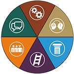 Graphic branding of the Graduate Professional Development Framework
